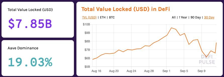 DeFi total value locked (USD)
