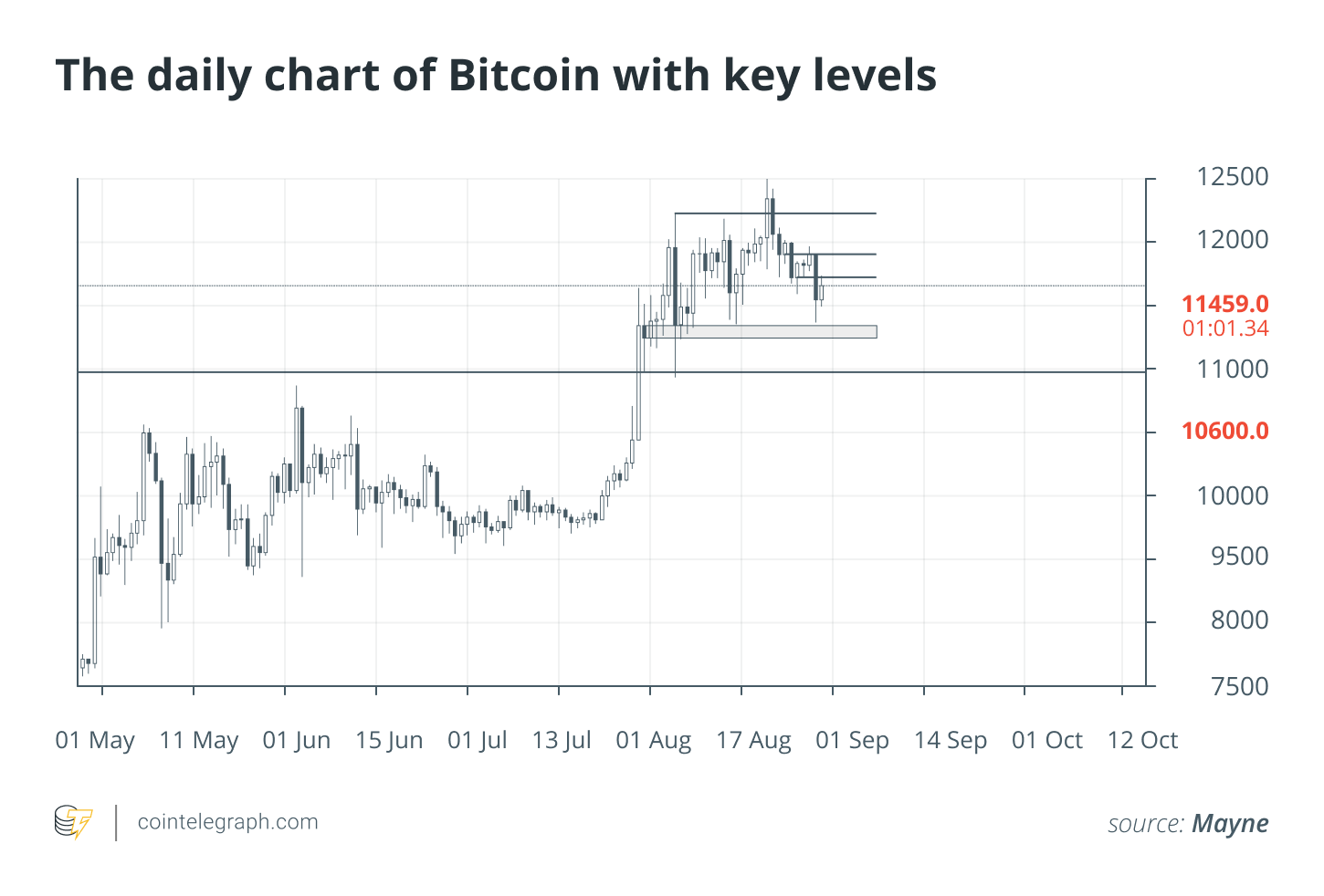 The daily chart of Bitcoin with key levels