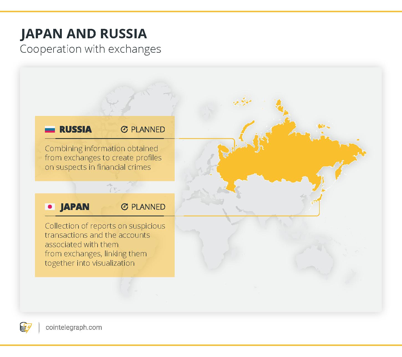 日本とロシア