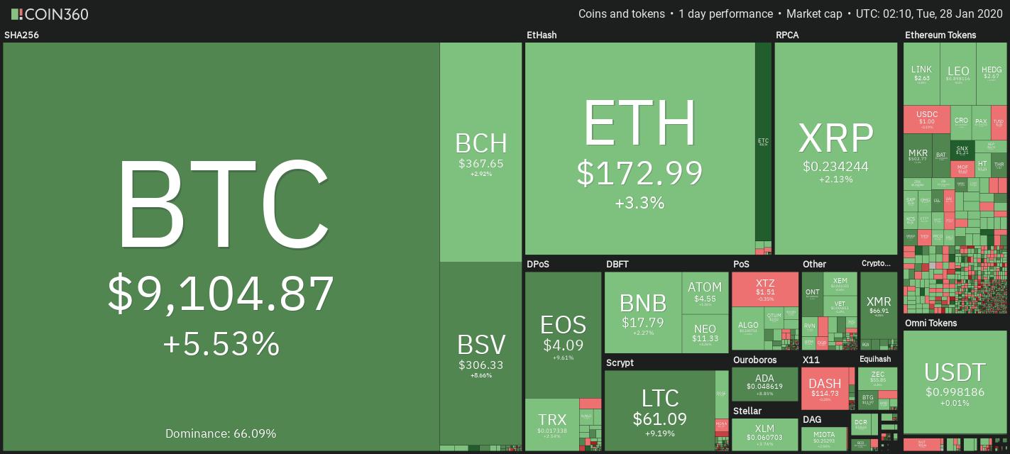 ราคา Bitcoin ทะยานขึ้น เบรกเหนือแนวต้านสำคัญ มุ่งสู่ราคา $9,200