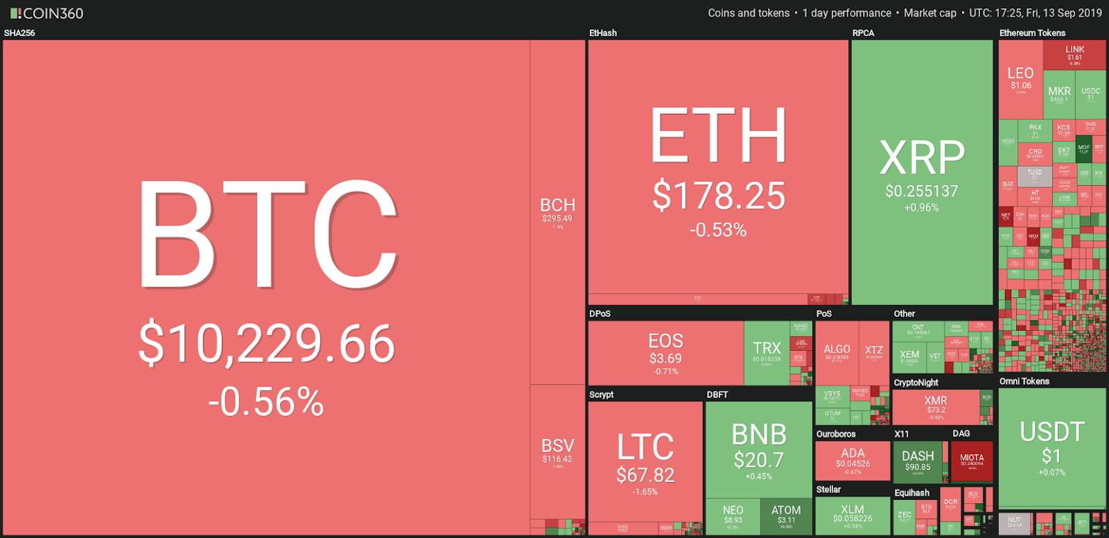 Market visualization | Source: Coin360