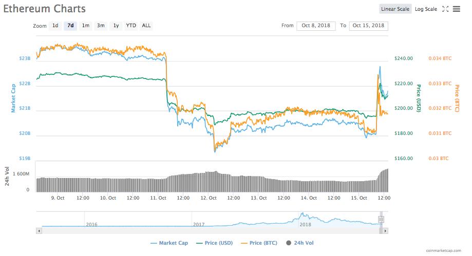 Gráfico de precios de Ethereum de 7 días