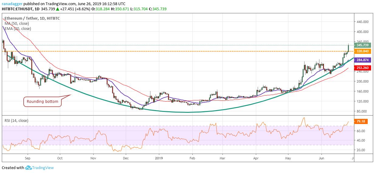 Price Analysis 26/06: BTC, ETH, XRP, BCH, LTC, EOS, BNB, BSV