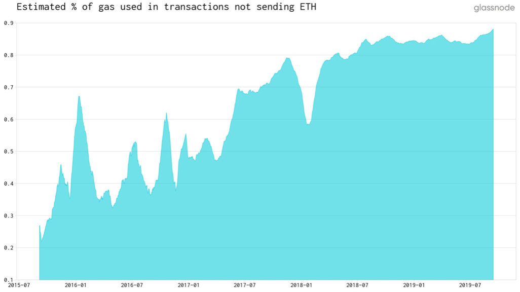 % of gas used in txs not sending ETH