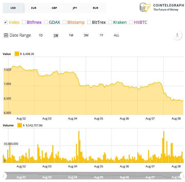 Bitcoin's weekly price chart