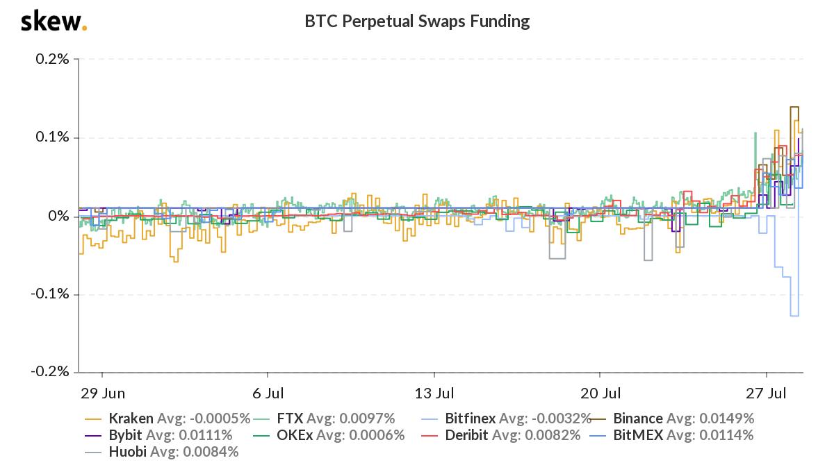 Taux de financement du swap perpétuel Bitcoin sur les principaux échanges. Source: Skew