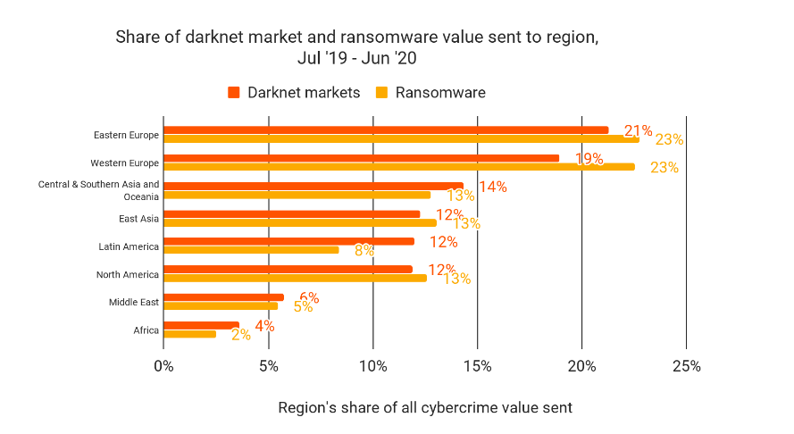 Regional shares of global darknet market transfer volume