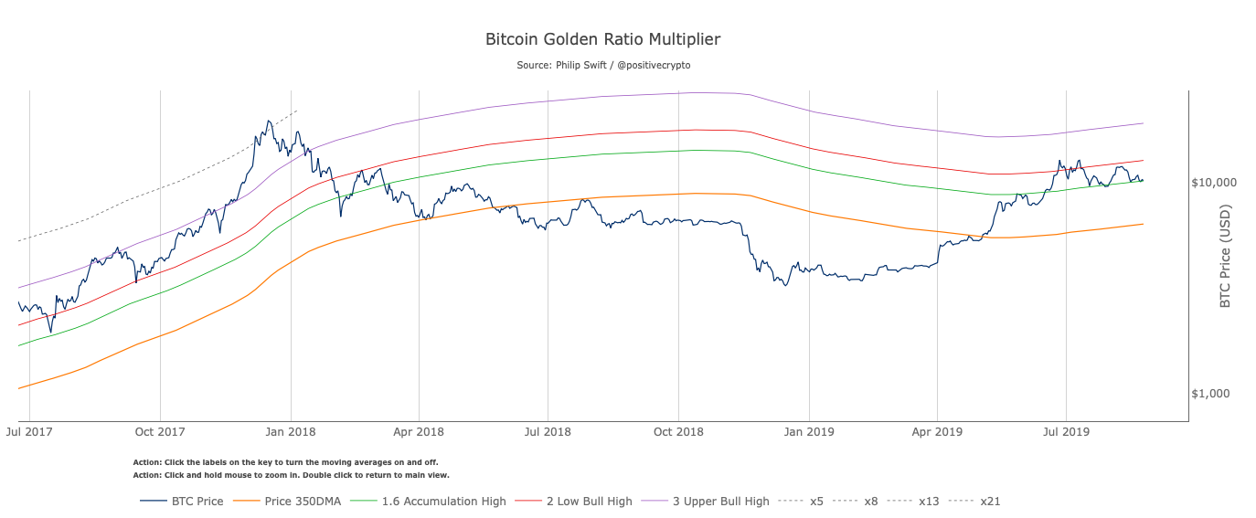 Bitcoin Golden Ratio Multiplier