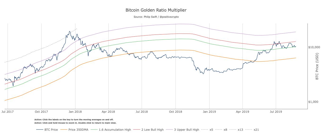 Bitcoin golden ratio multiplier