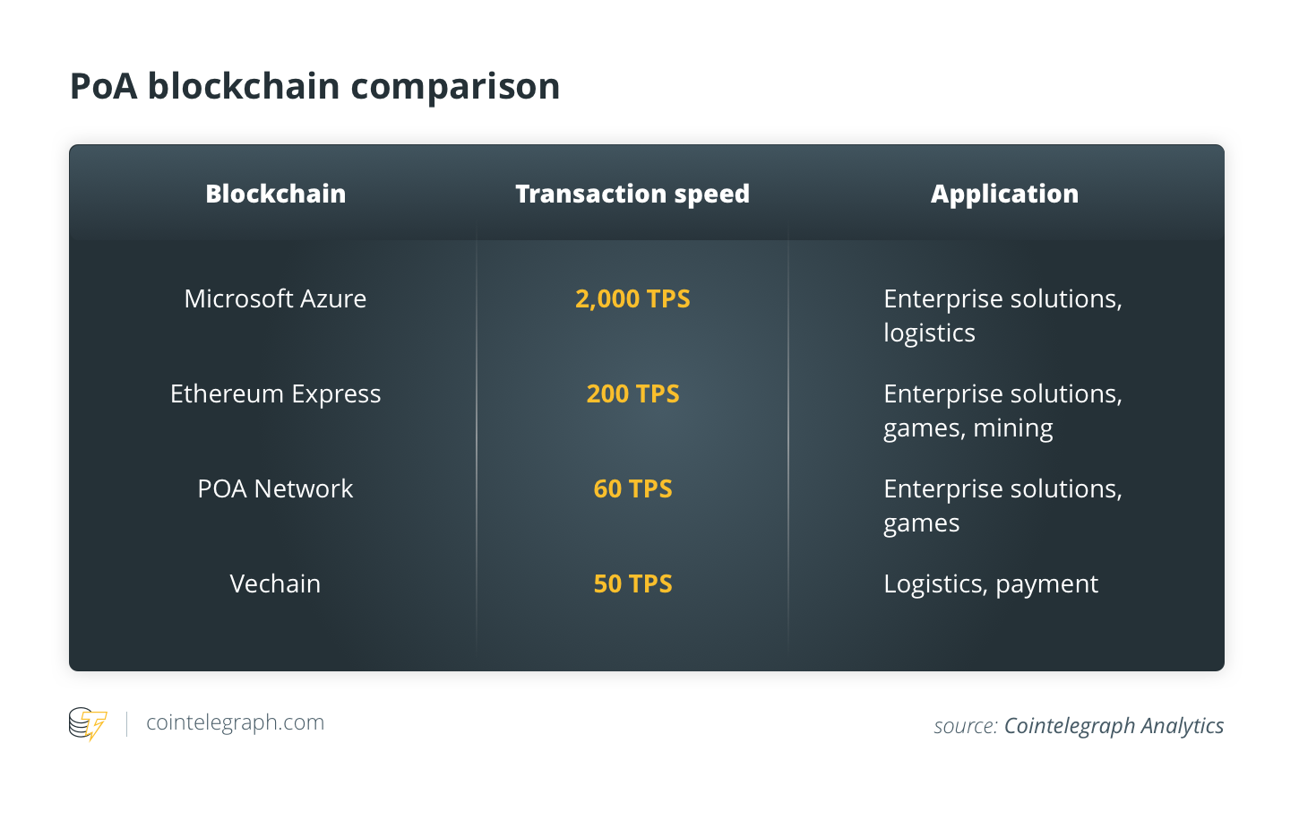 PoA blockchain comparison