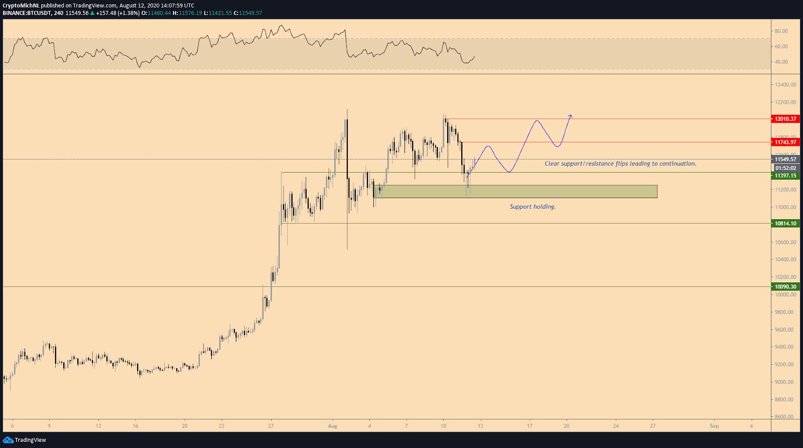 BTC/USDT 4-hour bullish scenario chart