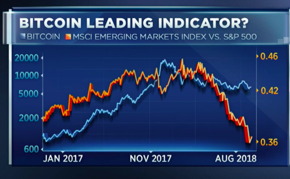Correlation between Bitcoin and MSCI Emerging Markets ETF