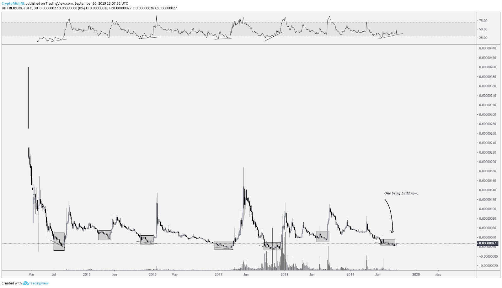 DOGE / BTC graph. Source: Tradingview