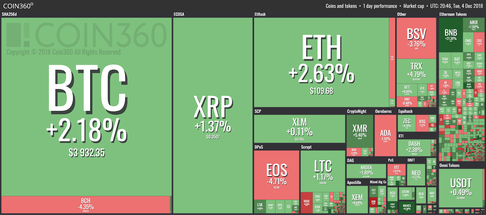 Top Cryptocurrencies See Slight Gains, Bitcoin Hovers Under $4,000