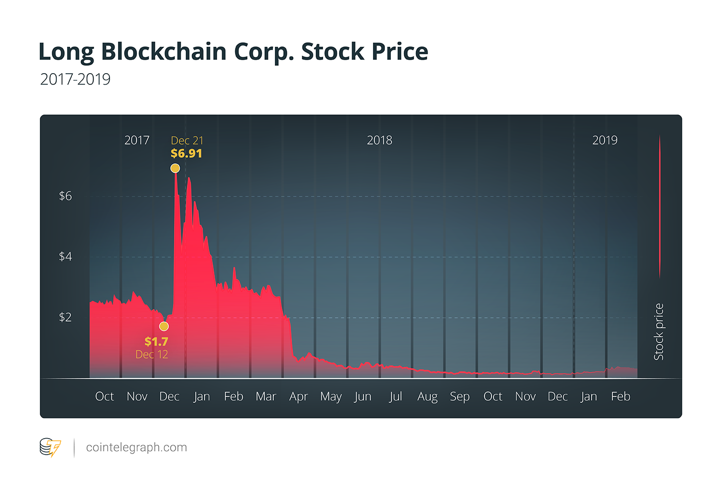 Long Blockchain Corp. Stock Price