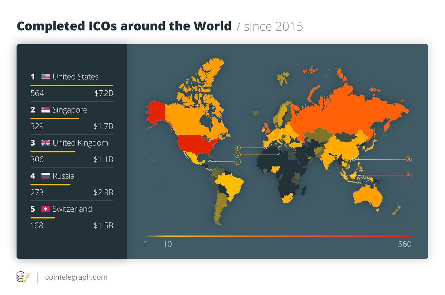 Completed ICOs around the World