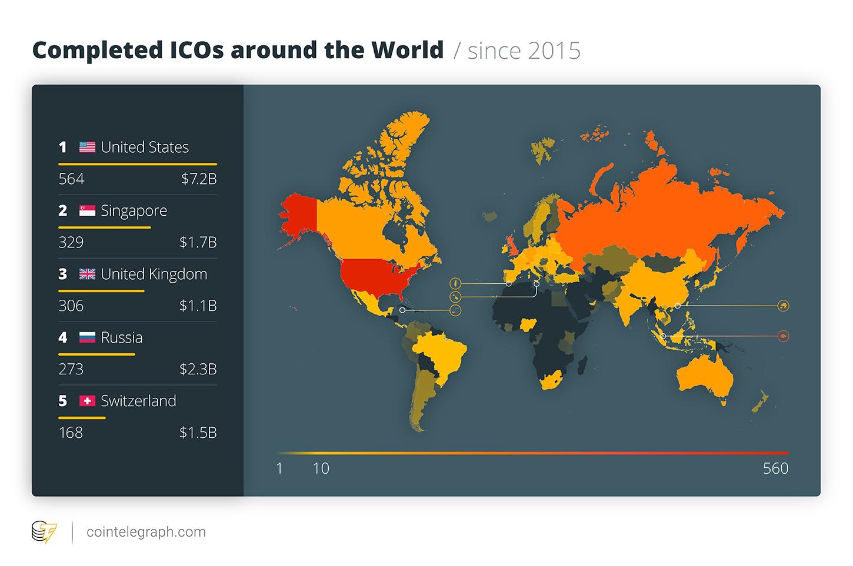 ICO completadas en todo el mundo