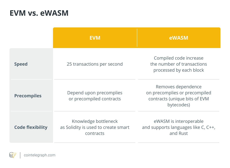 EVM vs. eWASM