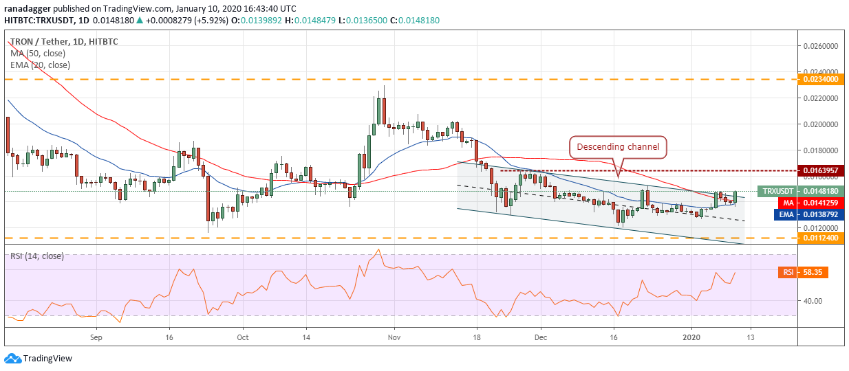 TRX USD daily chart. Source: Tradingview