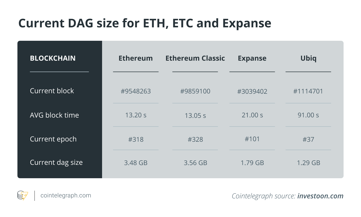 Current DAG size for ETH, ETC and Expanse. Source: Investoon.com