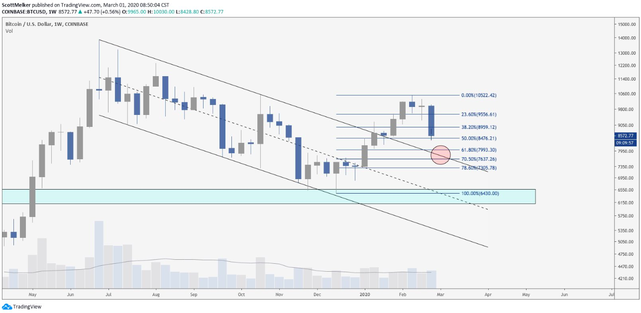 BTC USD weekly chart. Source: TradingView​​​​​​​