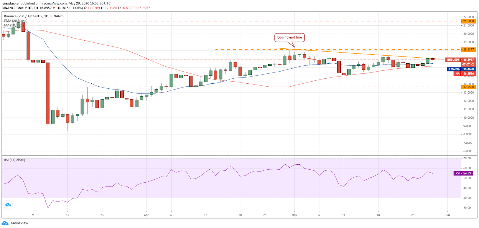 BNB–USD daily chart. Source: Tradingview​​​​​​​