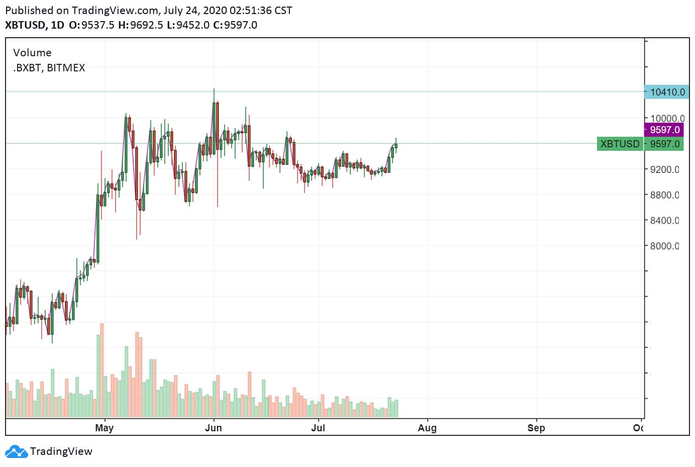 Gráfico diario de BTC/USDT