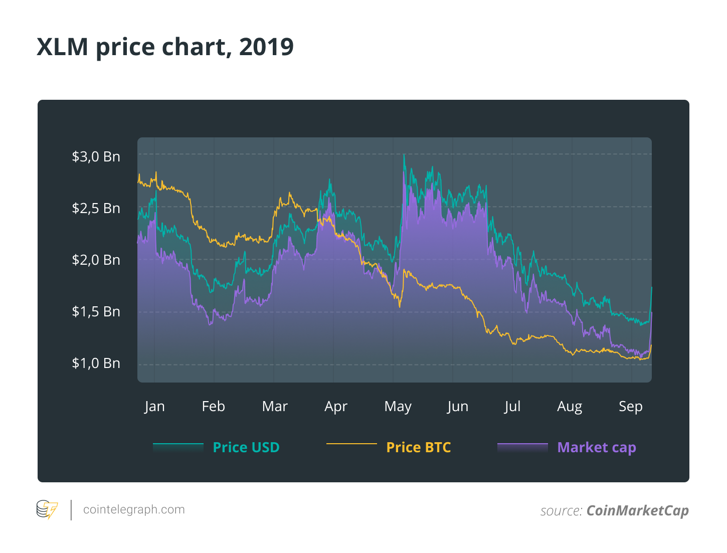 XLM price chart, 2019