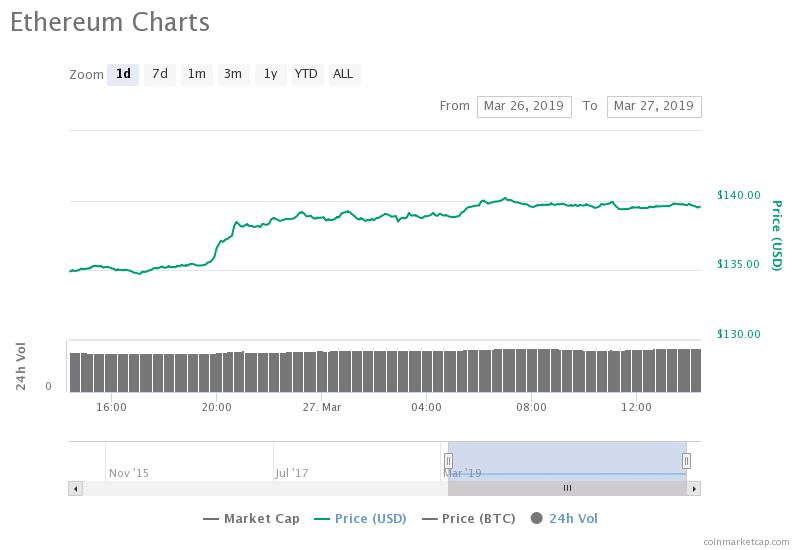 Ethereum 24-hour chart