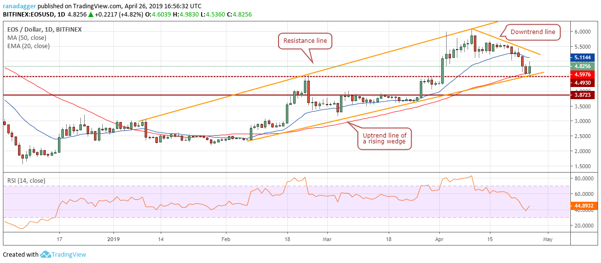 Bitcoin, Ethereum, Ripple, Bitcoin Cash, Litecoin, EOS, Binance Coin, Stellar, Cardano, TRON: Price Analysis April 26, CryptoCoinNewsHub.com