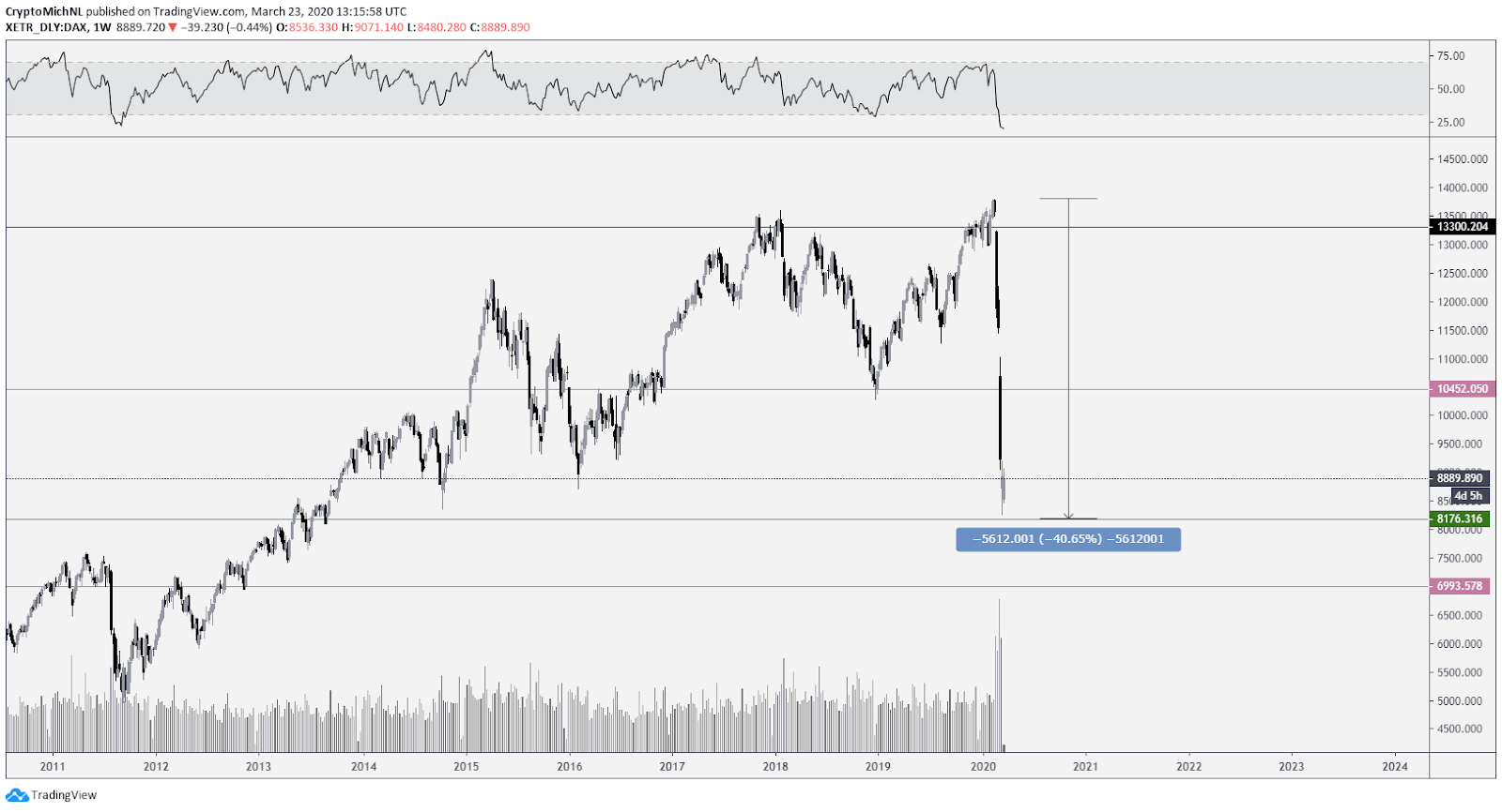 German stock index DAX 1-week chart. Source: TradingView
