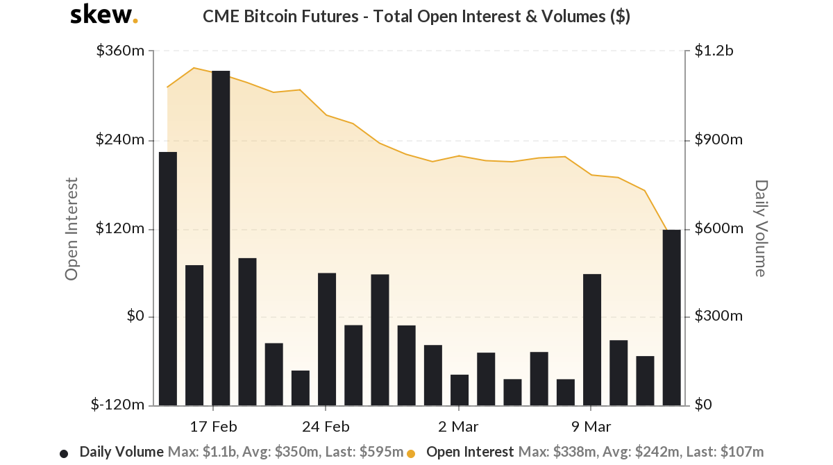 CME Bitcoin Futures Total Open Interest & Volume (USD). Source: Skew