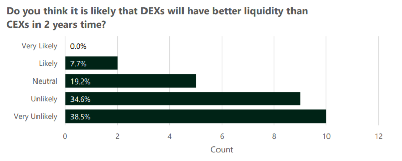 DEX liquidity survey results