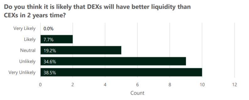 Resultados de la encuesta sobre la liquidez de los DEX