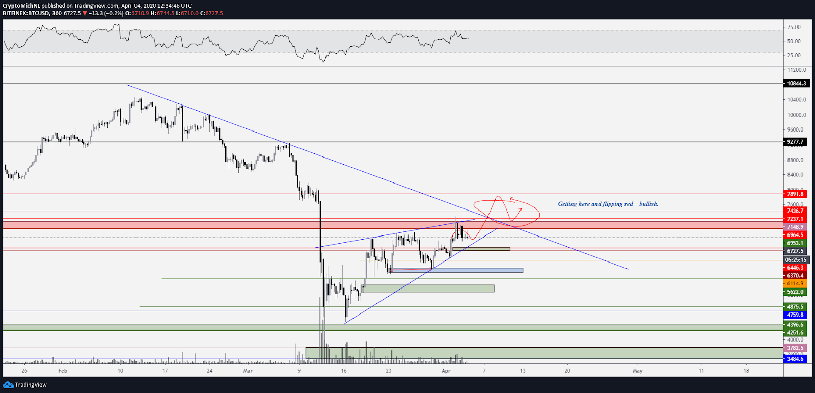 BTC USD 6-hour bullish chart. Source: TradingView