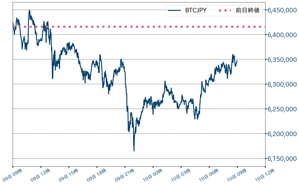 第1図:BTC対円チャート 1分足