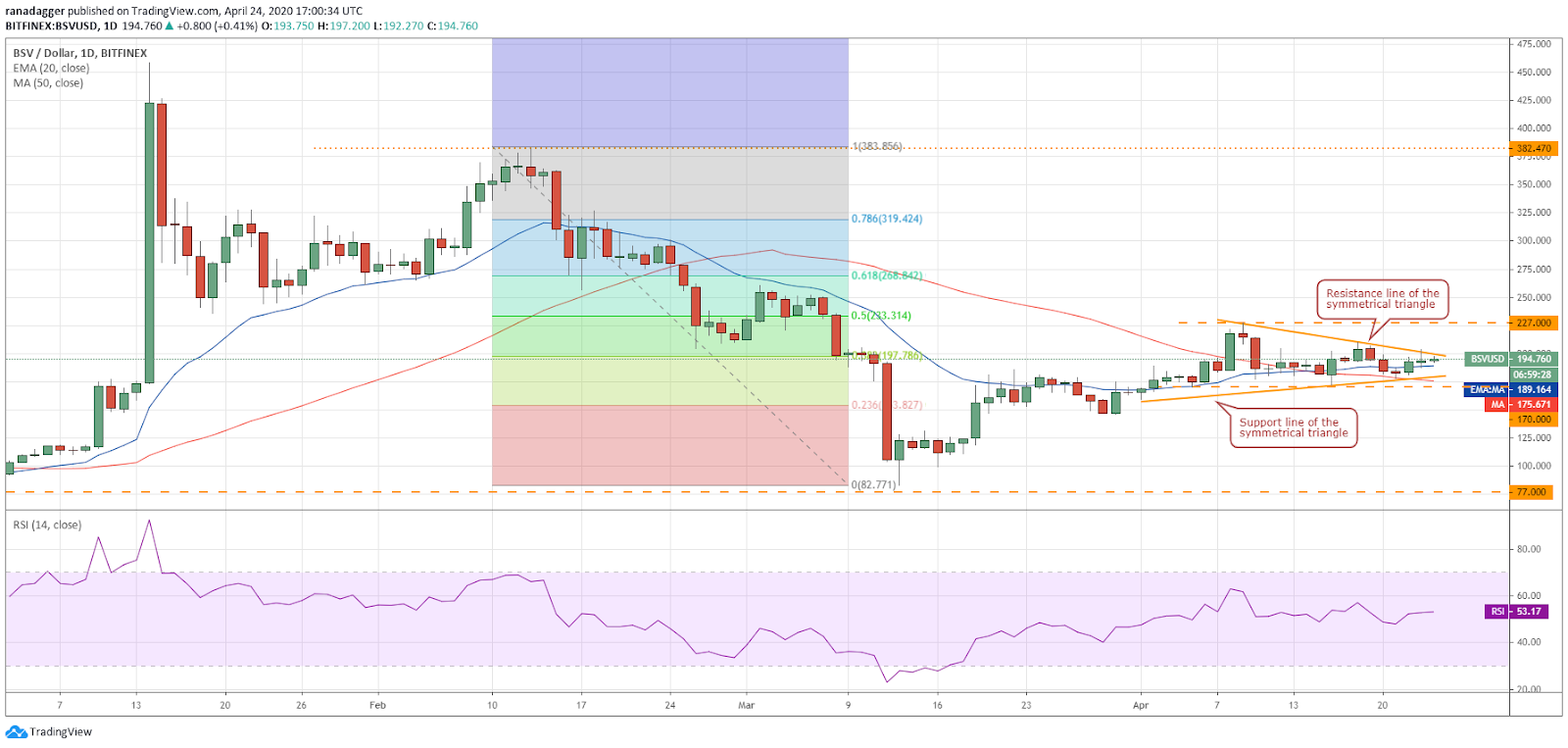 BSV–USD daily chart. Source: Tradingview​​​​​​​