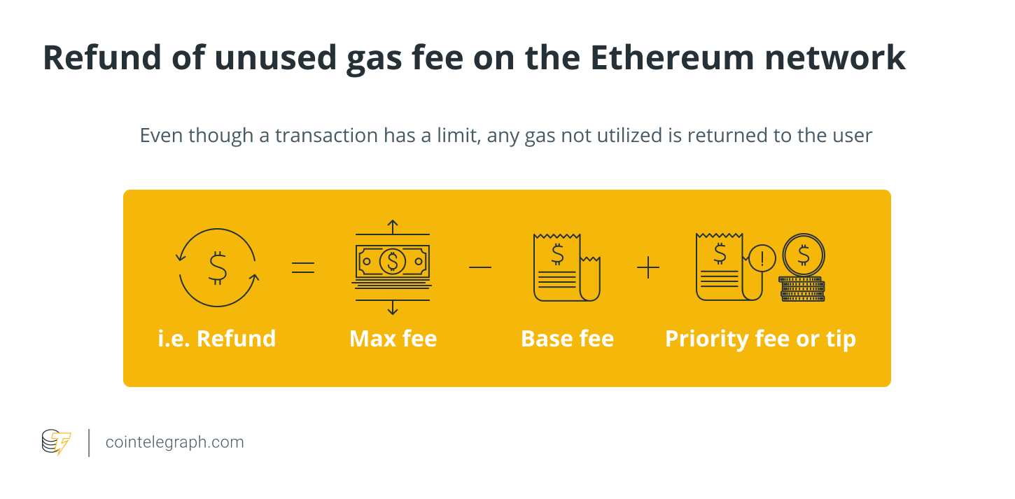 Even though a transaction has a limit, any gas not utilized is returned to the user