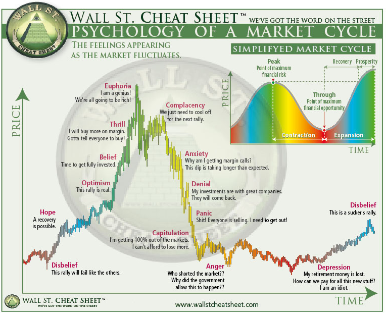 Wall street bubble pattern
