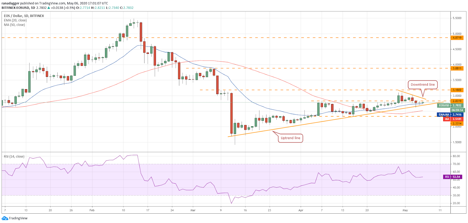 EOS–USD daily chart. Source: Tradingview​​​​​​​