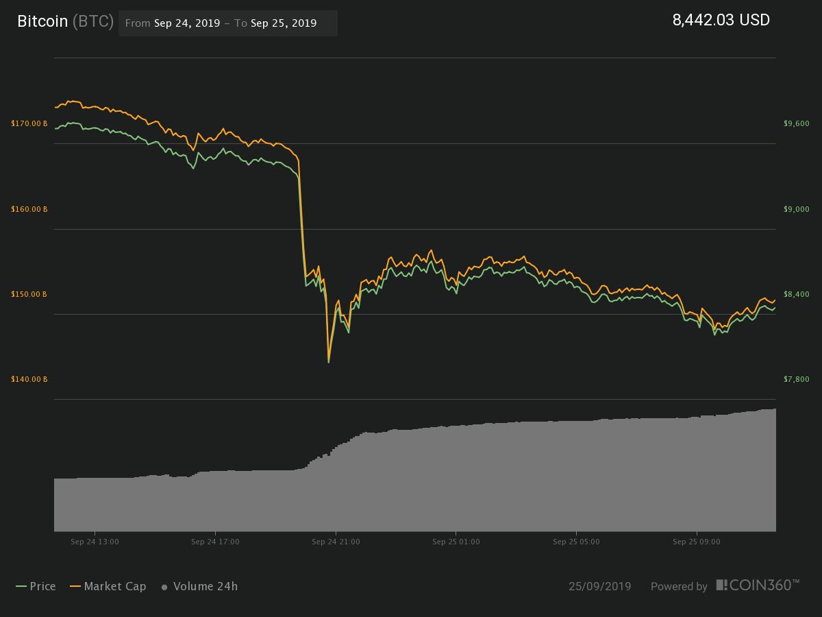 Bitcoin 24-hour chart