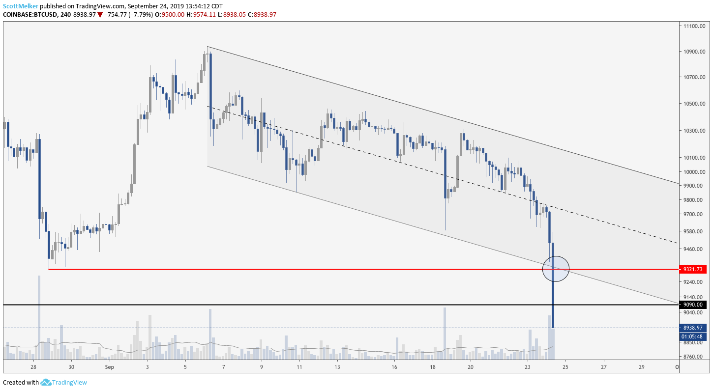 BTC/USD 4hr Chart. Source: TradingView