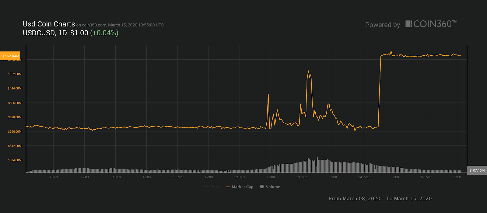 USDC market cap 7-day chart, Source: Coin360