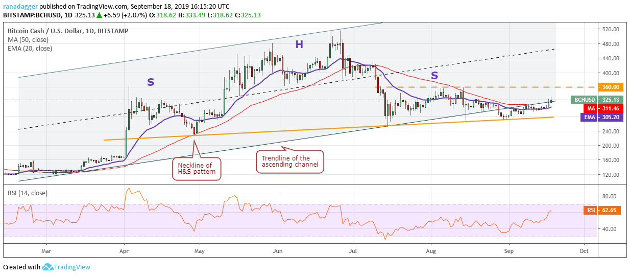 Bitcoin Cash price analysis: $360 is the target in sight 3