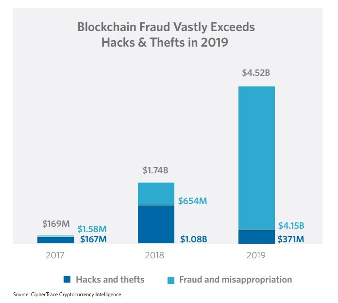 e6f56b32b4642b06f28475f6d0158312 - Crypto Fraud Now Exposing Legacy Banks to Compliance Issues, Reports CipherTrace