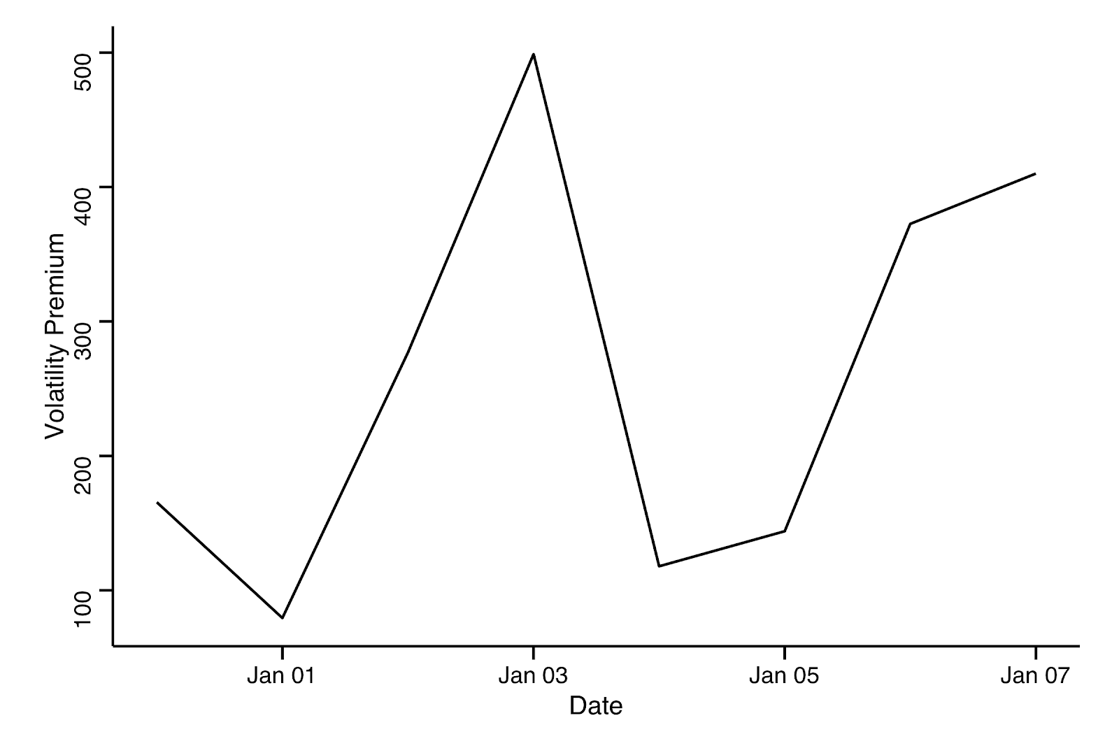Figure 4: Bitcoin's Volatility Premium in the last 7 days. Data source: Coinmarketcap