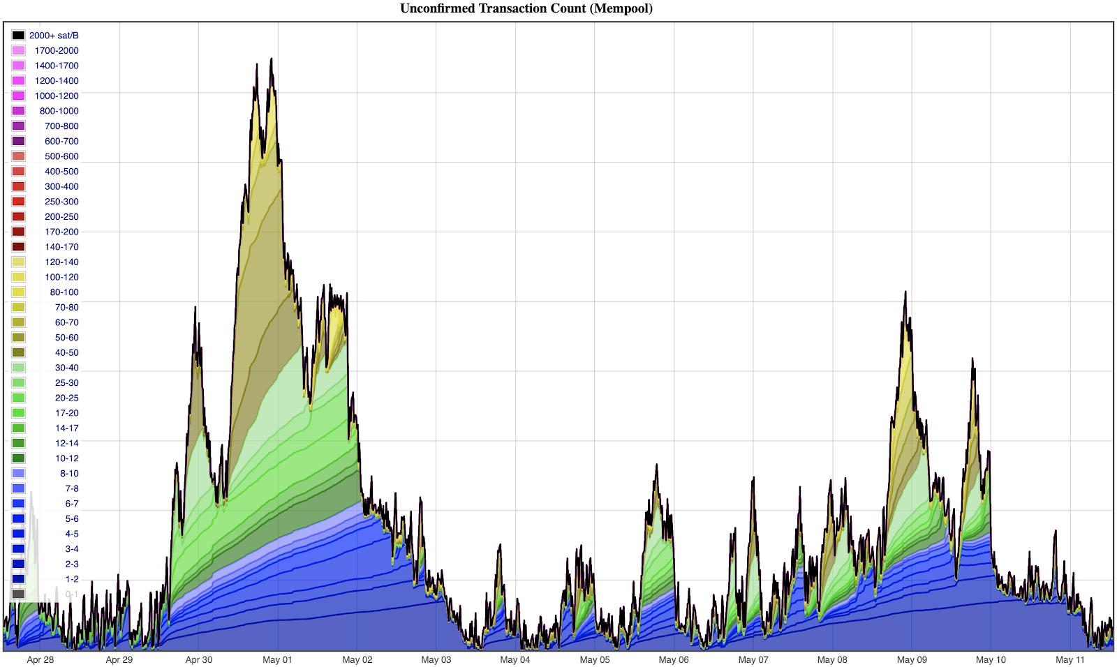 Unbestätigte Transaktionen in den letzten zwei Wochen