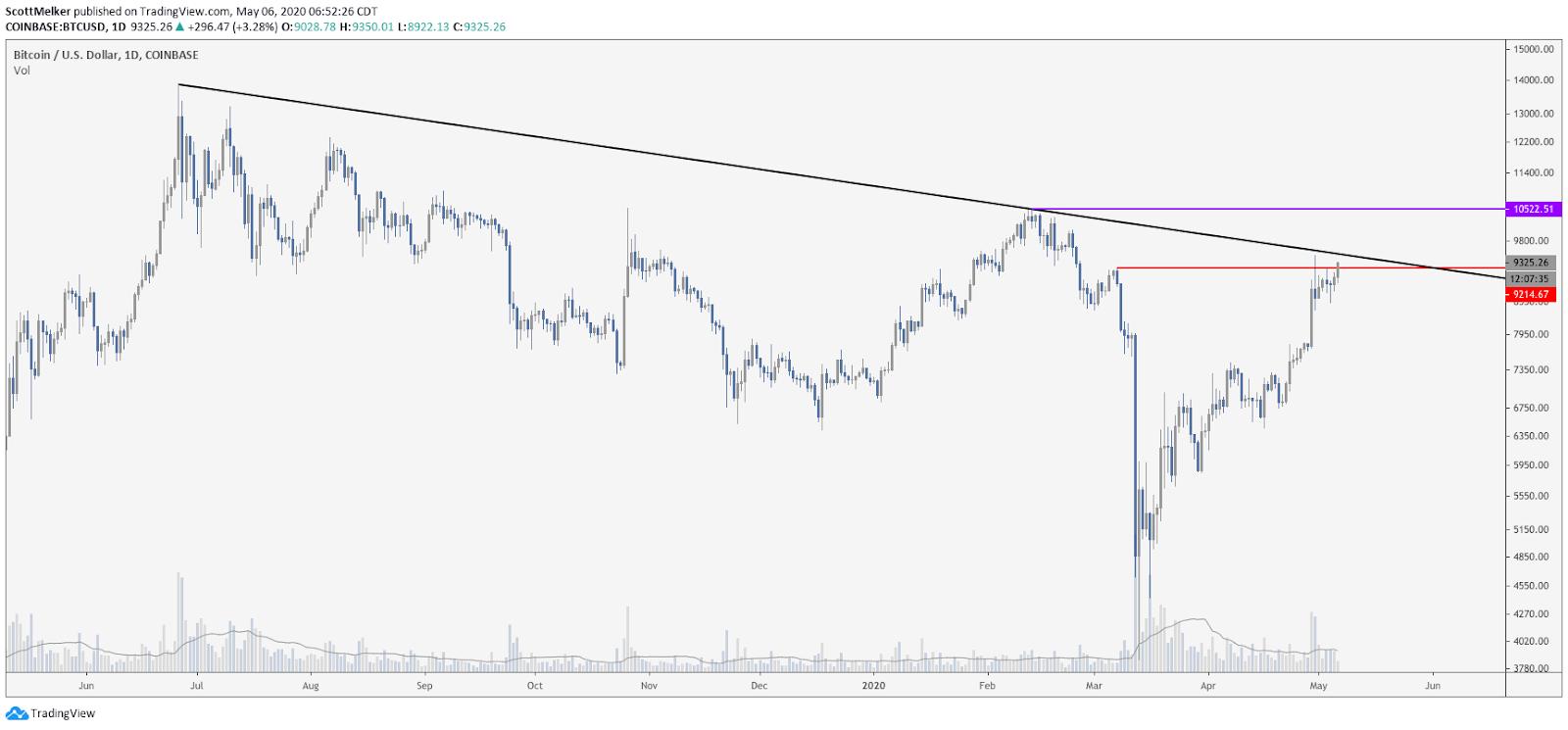 Bitcoin si avvicina a importanti resistenze