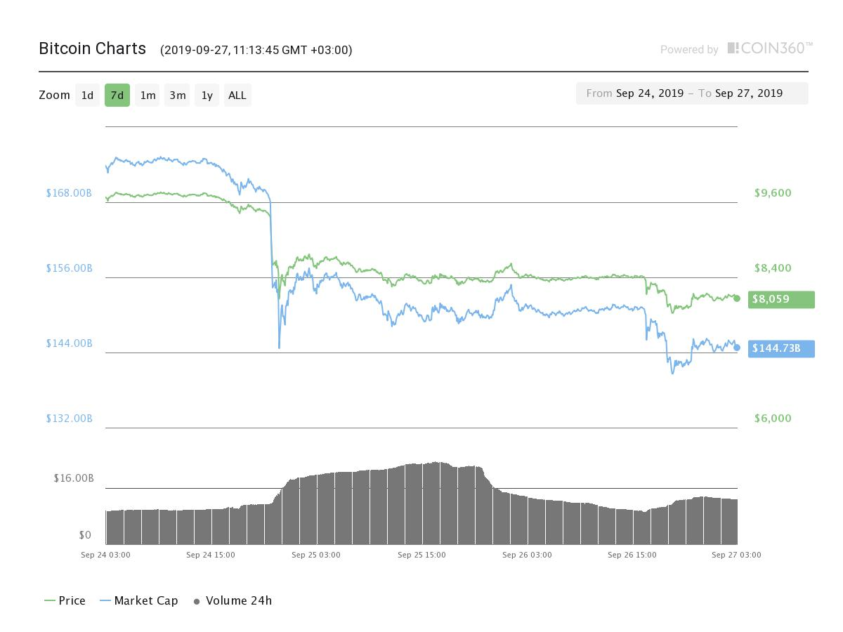 Bitcoin price declines by 13% in one day