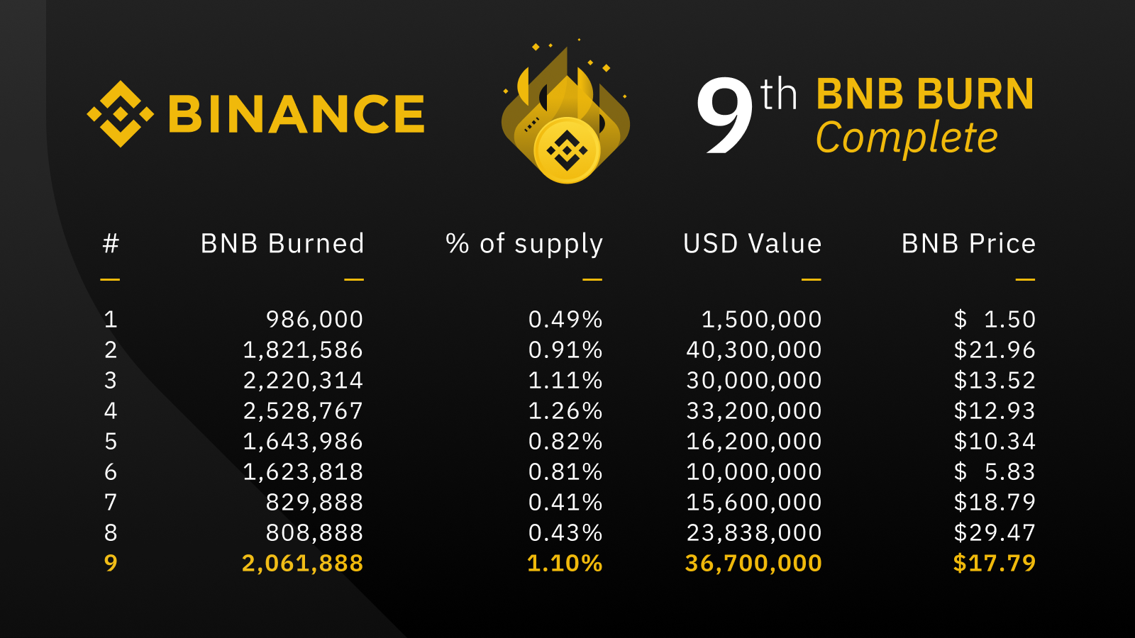 Binance Coin burn data
